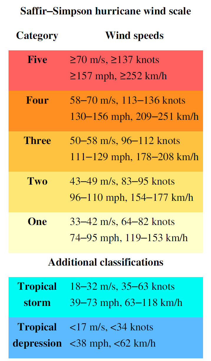 33 Knots To Mph >> How Are Atlantic Hurricanes Ranked The Saffir Simpson Scale Smos